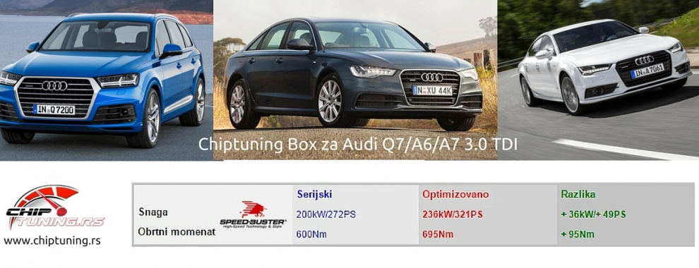 Chiptuning Box za Audi Q7/A6/A7 3.0 TDI MY 2015